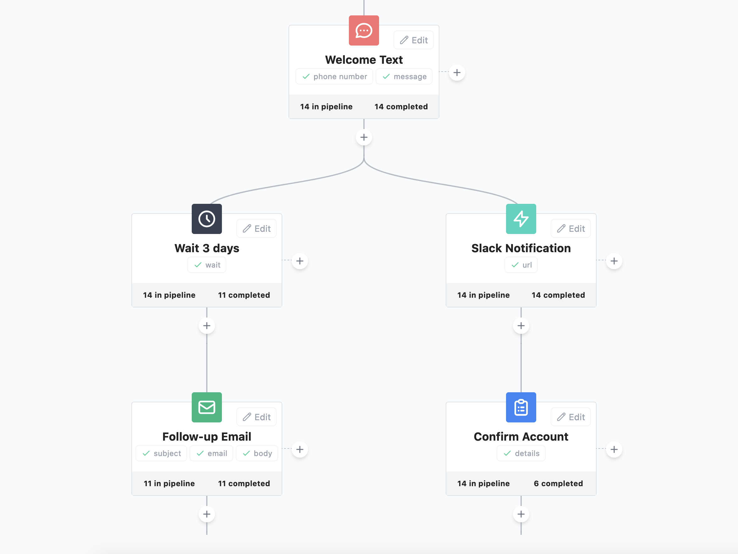 A workflow builder with an email, SMS, webhook, task, and delay action.